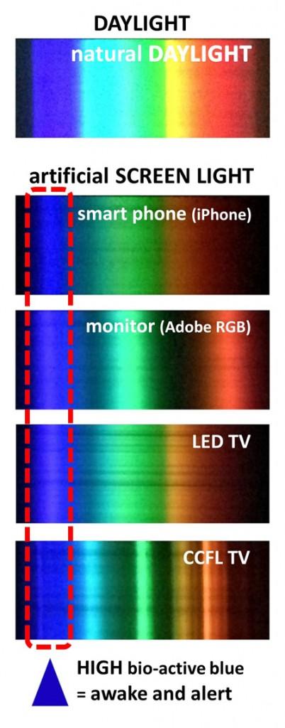 figure3c_artificial_light_final_s