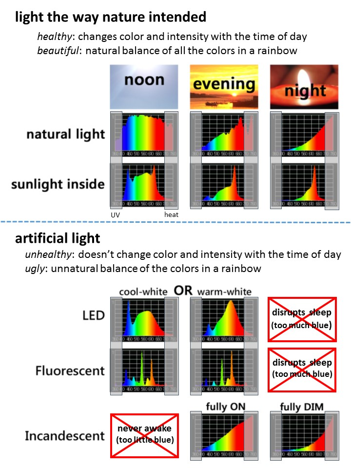 comparing natural light and artificial light