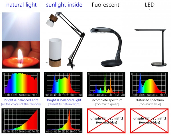 comparing the light spectrum of natural light to artificial light sources