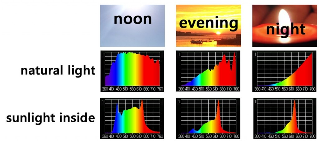 comparing natural light spectrum and sunlight inside