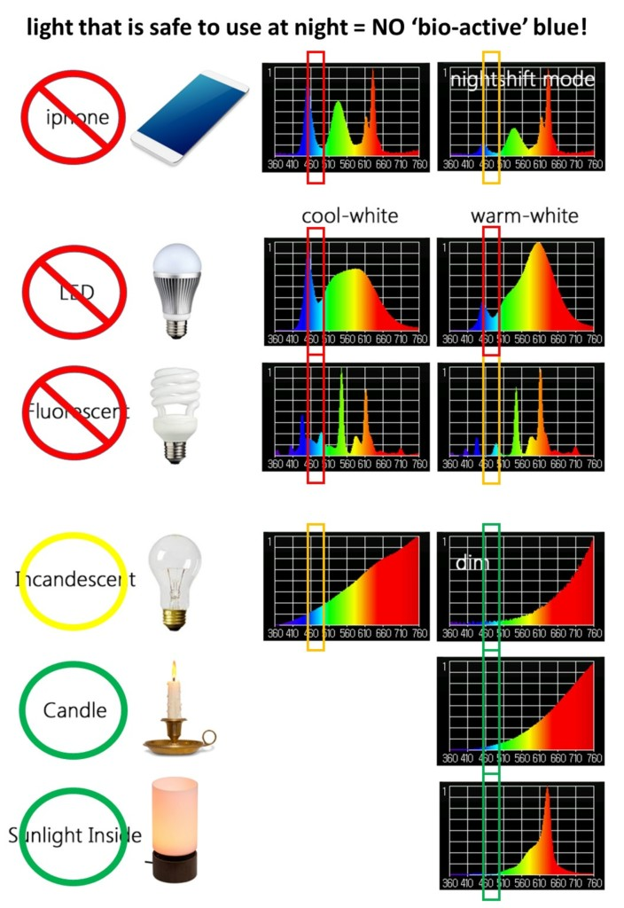 how to get the right light for sleep - comparing different