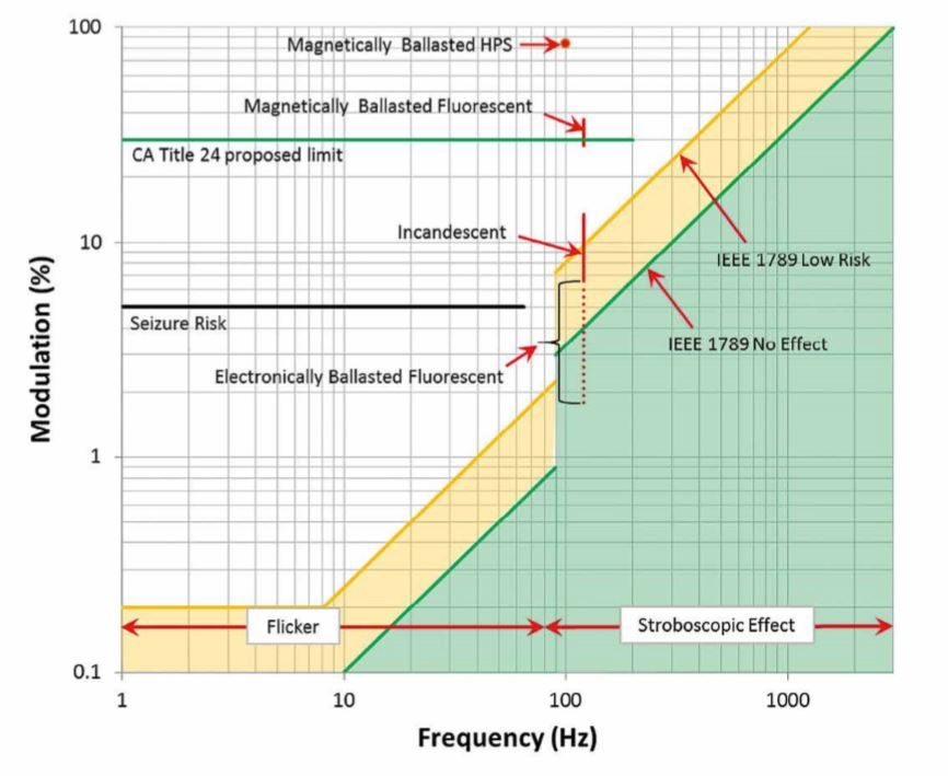 IEEE 1789 recommended practices for Light Flicker