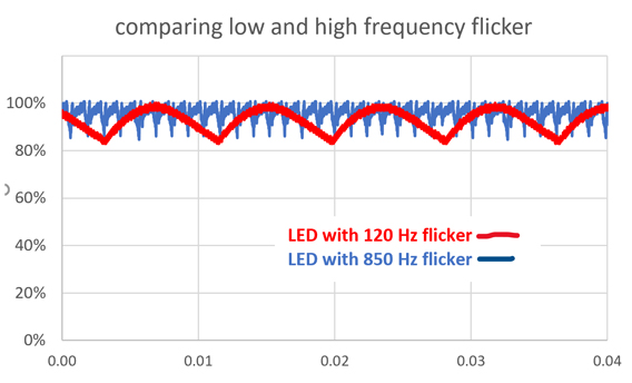 Light Flicker: comparing high and low frequency