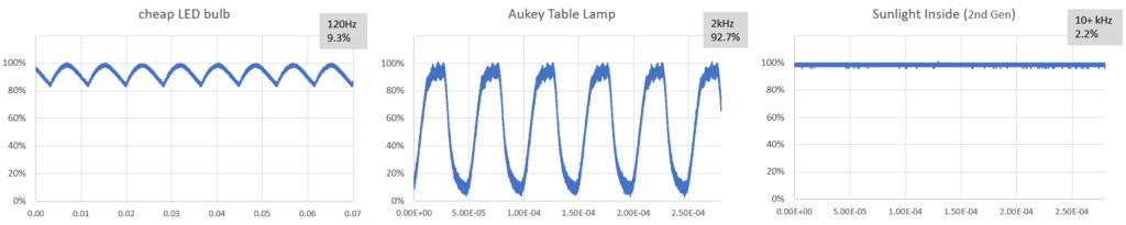 comparing Light Flicker from different LED sources
