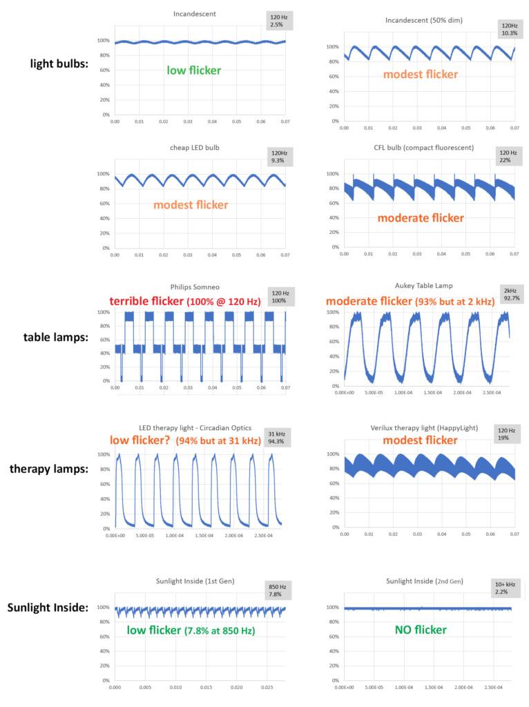 light flicker comparison of different light sources